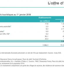 Regard sur le marché de la chambre d'hôtes en 2019 : entre professionnalisme et amateurisme